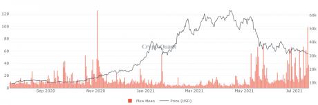 Moyenne des flux de mineurs de Bitcoin aux échanges