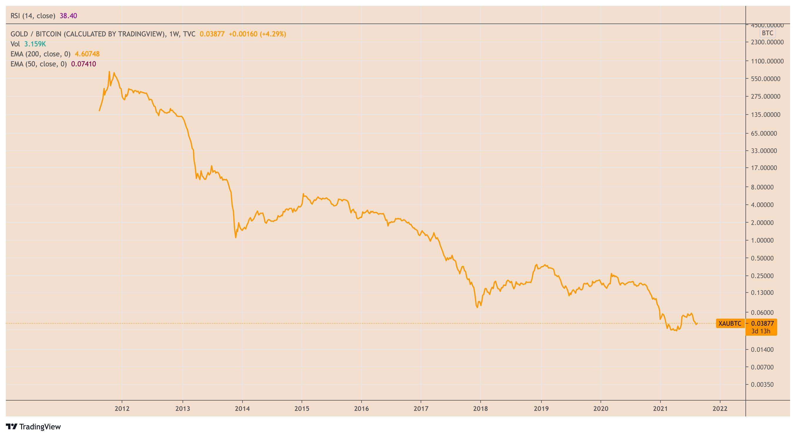 capacità del mercato bitcoin