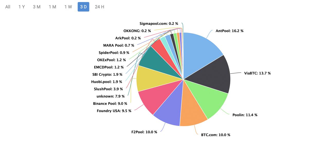 Hashrate podąża za ceną: Bitcoin Hashrate skacze o 92% w ciągu 2 miesięcy, trudność może wzrosnąć w ciągu 4 dni