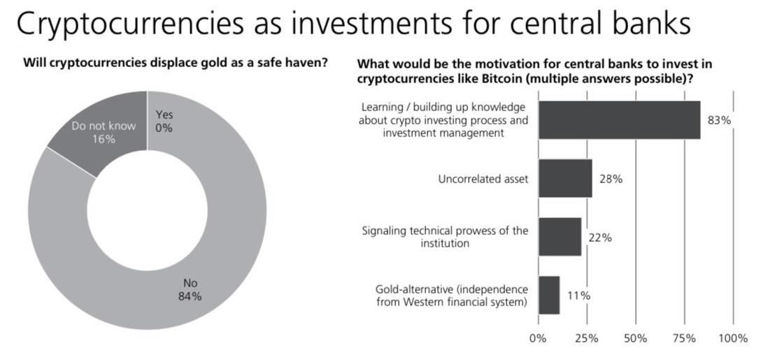 11% van de centrale bankiers overweegt 'Cryptocurrencies Like Bitcoin' Gold-alternatieven: UBS-enquête