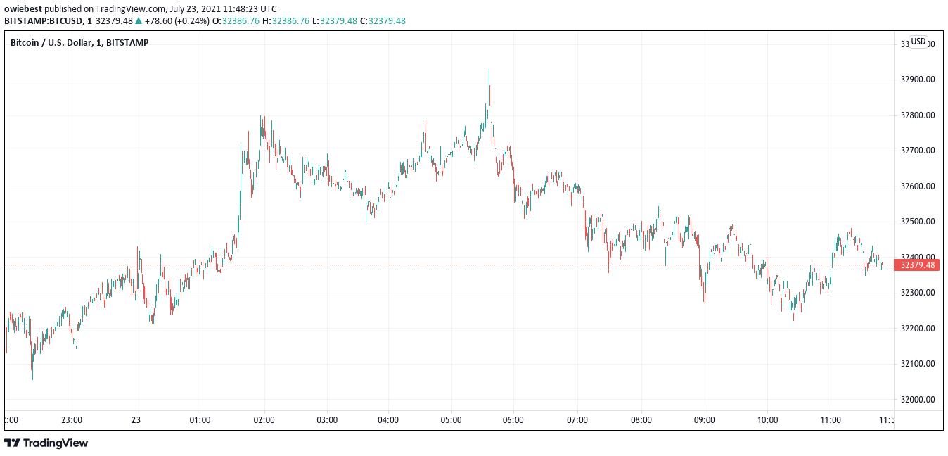 Bitcoin ábrát a TradingView.com-tól