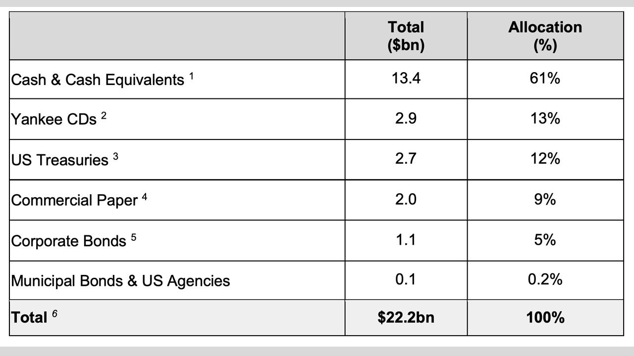 Circle Menerbitkan Pengesahan USDC, Laporan Cadangan Mengungkapkan Akun Terpisah dalam Aset Berdenominasi USD