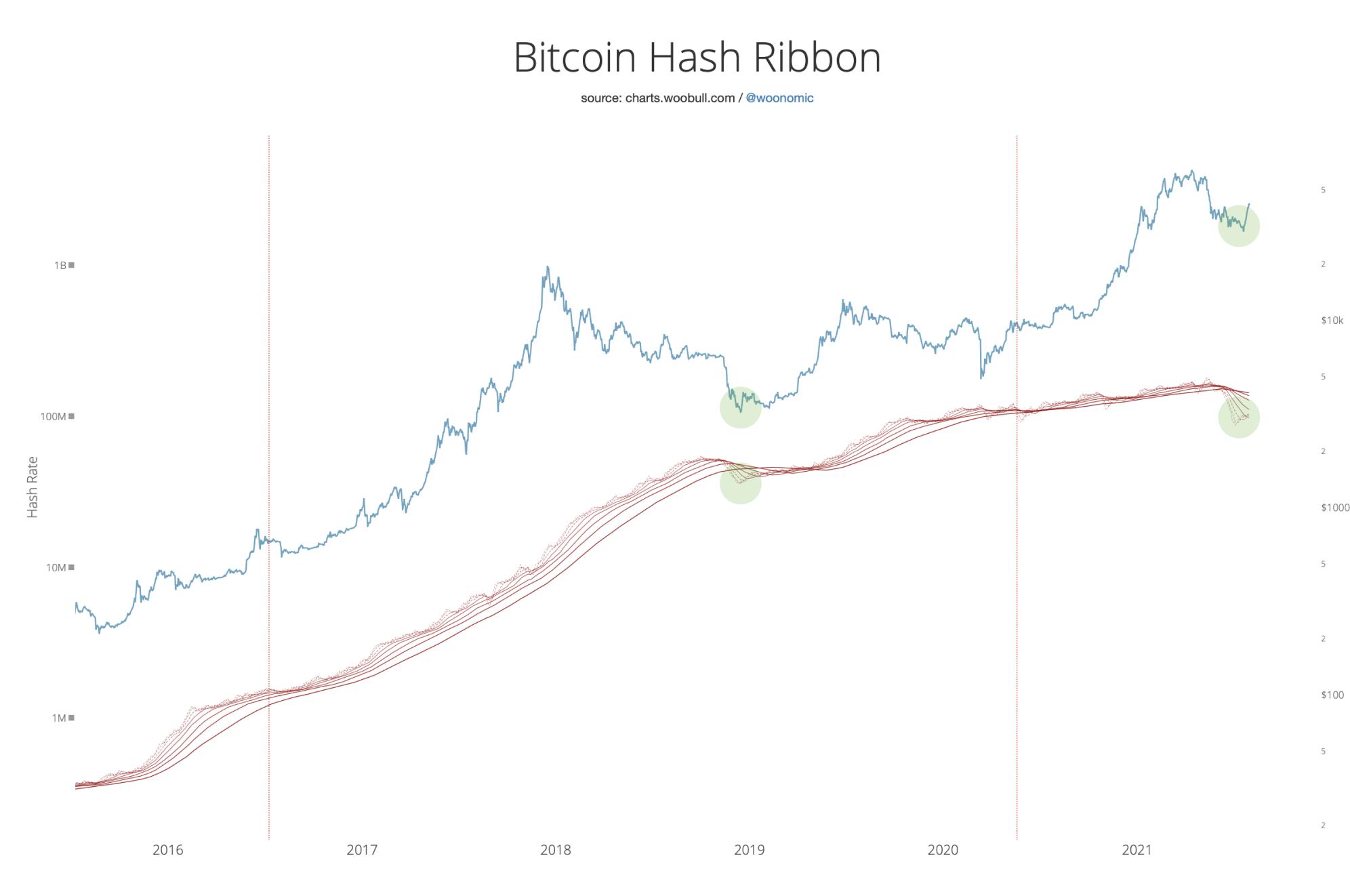pendente bitcoin