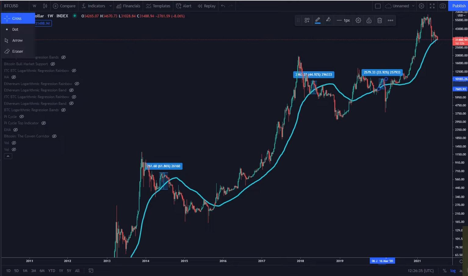 Diese Bitcoin-Metrik besagt, dass der Bullenmarkt bald vorbei sein könnte