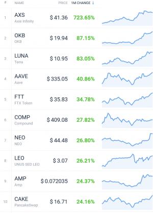 Coin Race: Top-Gewinner/-Verlierer im Juli; Bitcoin, ETH Jump, DOGE Drops 103