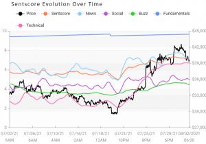 Saltos de sentimento do mercado de criptografia, liderados por Bitcoin e Binance Coin 103