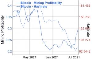 A Bitcoin Mining jövedelmezősége megugrik, Hashrate túlságosan 102-et kezd felvenni