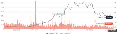 Pengaliran Bitcoin Miner