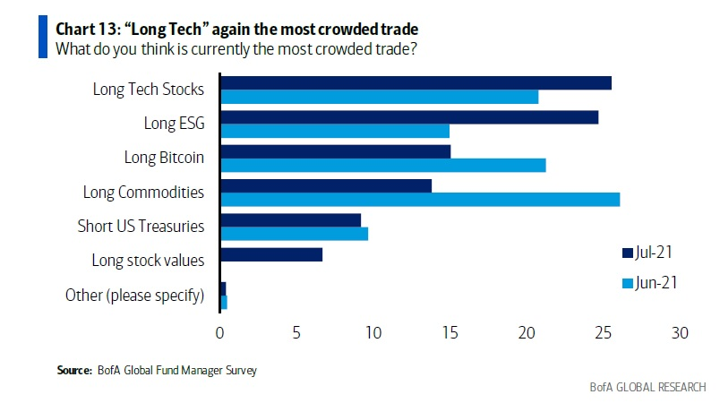 Банка на Америка: Биткойн сега е 3-та най-претъпкана търговия след технически акции и ESG в ново проучване на мениджъра на фондове