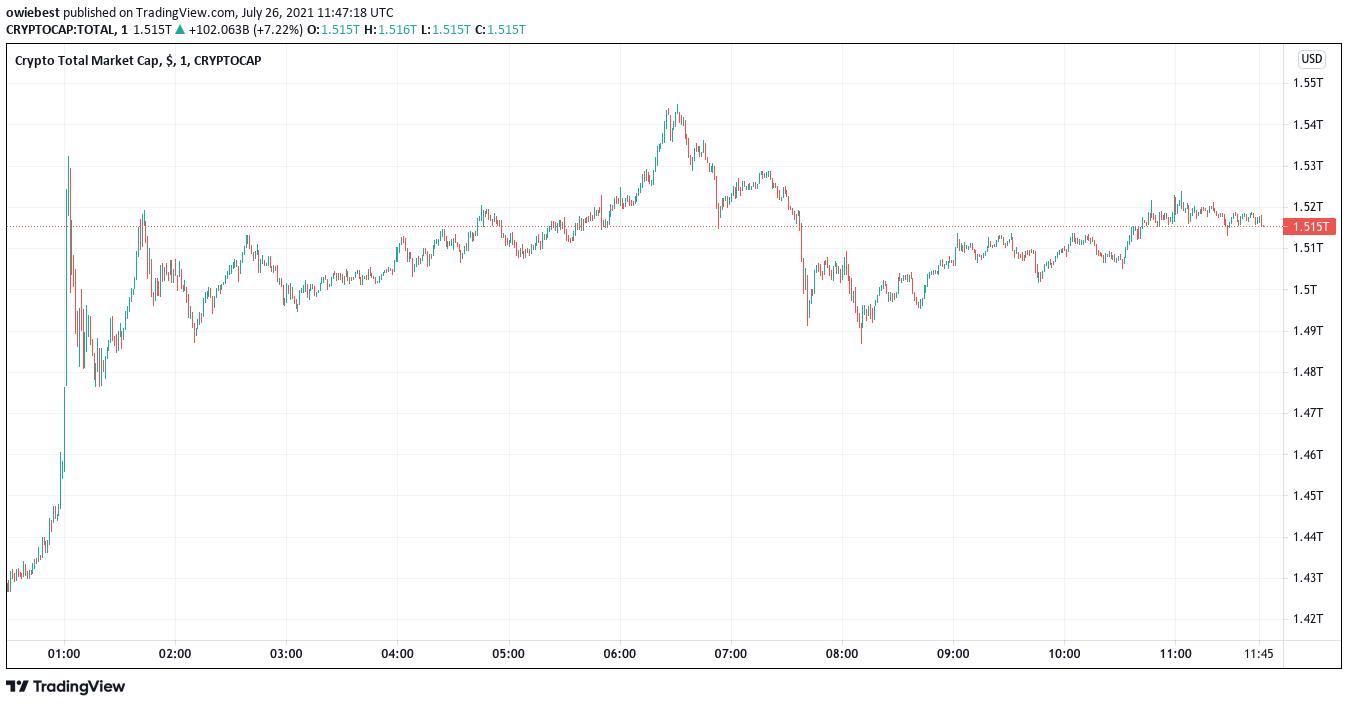 Całkowita kapitalizacja rynku kryptowalut z TradingView.com