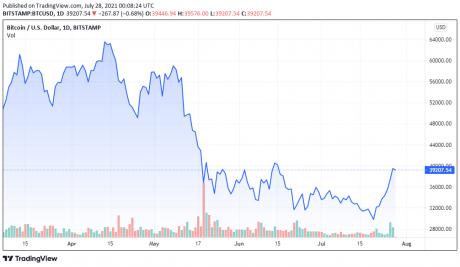07/27/2021 के लिए BTCUSD मूल्य चार्ट - TradingView