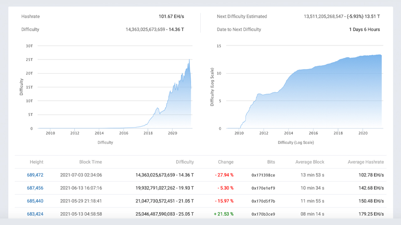 4 scăderi consecutive de dificultate fac recompensele blocului Bitcoin cu 49% mai ușor de găsit
