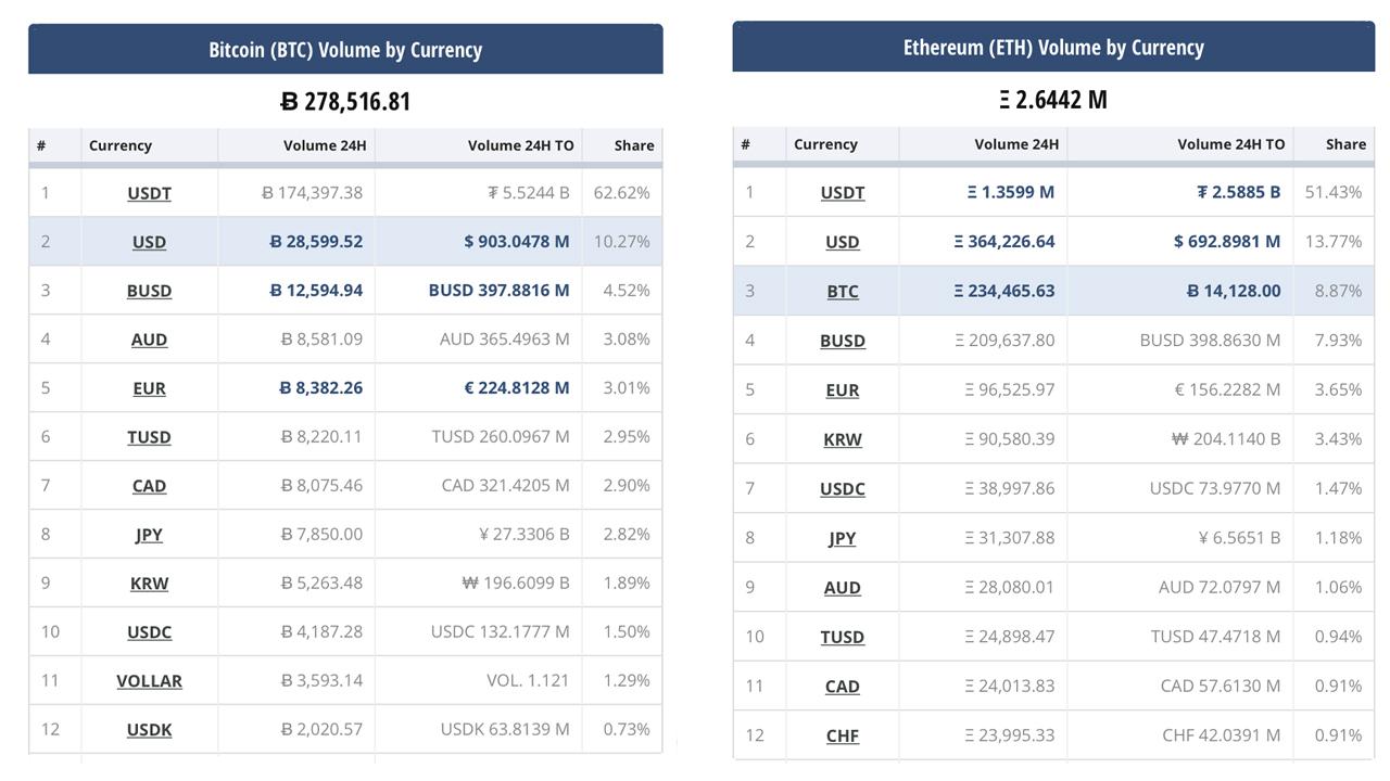 Stablecoins wzrosły o 13 miliardów dolarów w ciągu 30 dni, przechwytuj 67% dzisiejszego wolumenu handlu kryptowalutami
