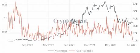 Bitcoin alapok áramlási aránya