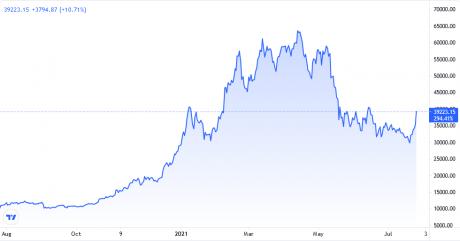 Диаграма на цените на биткойн