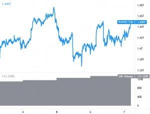 A Bitcoin és az Ethereum hüvelyk magasabb, a BNB meghaladja a 101-et