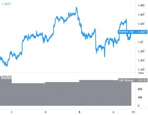 فشل Bitcoin و Ethereum بالقرب من منطقة الاختراق ، وتسلق Altcoins أعلى 101
