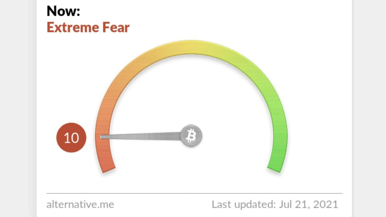 Crypto Fear and Greed Index Taps Low at'Extreme Fear '、BTC Technicals Point to Uncertainty