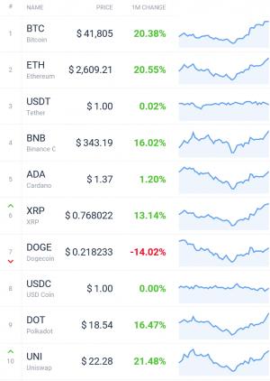 Coin Race: Top-Gewinner/-Verlierer im Juli; Bitcoin, ETH Jump, DOGE Drops 102