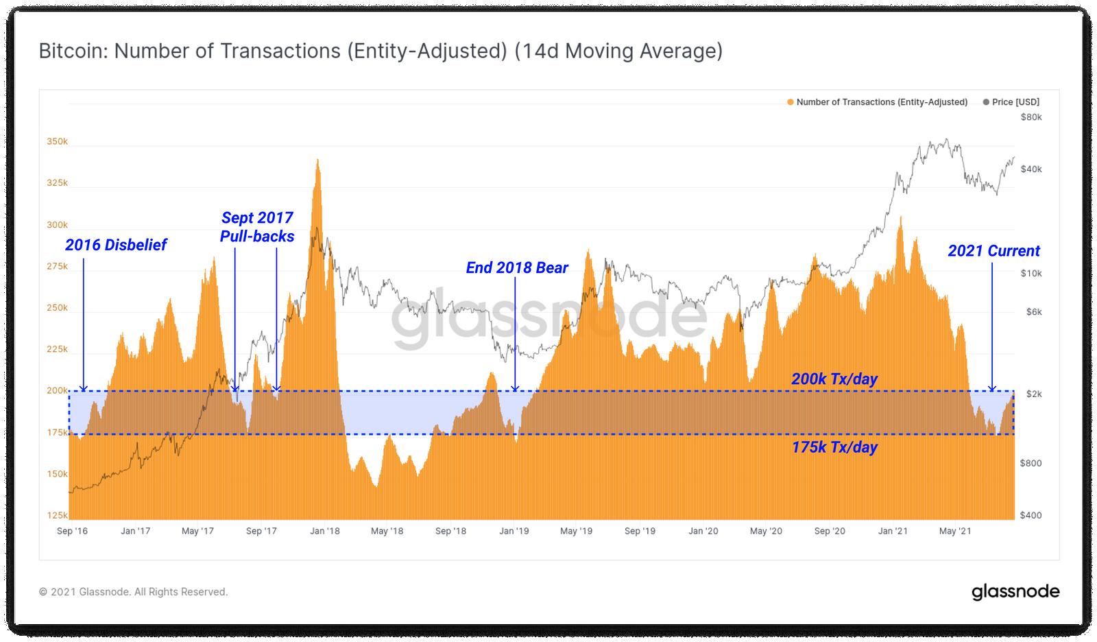 bitcoin transazioni giornaliere
