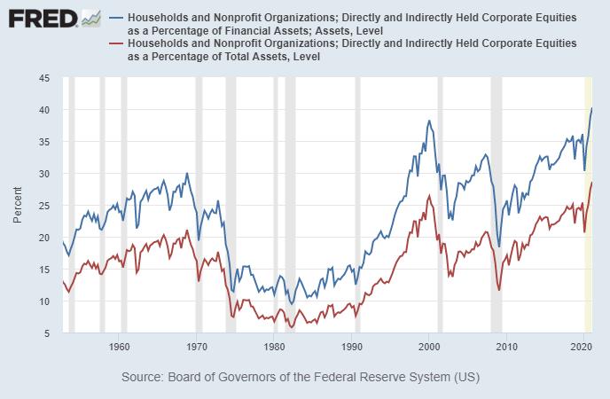 """În timp ce raportul scufundări pe piața bursieră arată """"Gospodăriile din SUA au acum o expunere ridicată la acțiuni"""""""