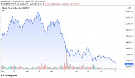 Graficul prețurilor BTCUSD - TradingView