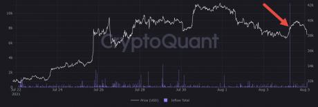 Příliv bitcoinů do Binance