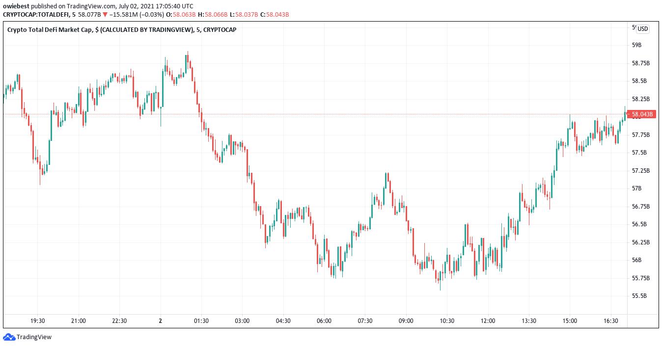إجمالي القيمة السوقية DeFi من TradingView.com