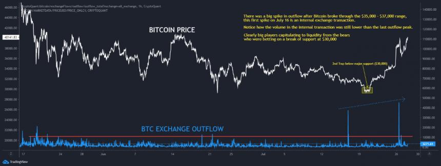 BitcoinBTCBTCUSD