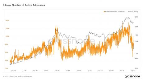 Ημερήσιες ενεργές διευθύνσεις Bitcoin