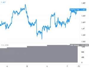 A Bitcoin 35 101 USD-vel játszik, az Ethereum és az Altcoins másznak XNUMX-re