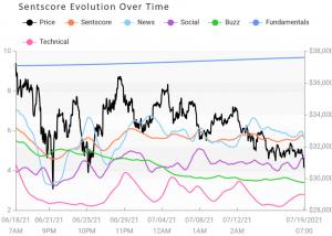 Spadki nastrojów na rynku kryptowalut; Uniswap spada najbardziej, Bitcoin najmniej 103