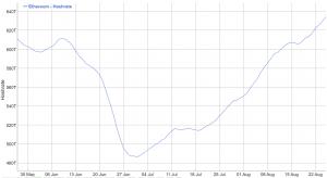EIP-1559 Três Semanas Depois: ETH 100,000 Queimados, Suprimento Aumenta 103