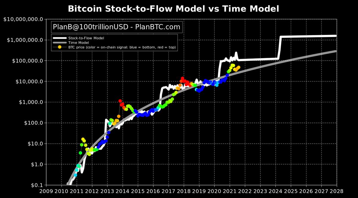 Bitcoin, le cause di crollo e aumento di valore delle criptovalute | Sky TG24