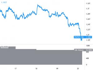 Ethereum, Altcoins släpps mot Bitcoin bland risktillgångar Seloff, starka USD 101