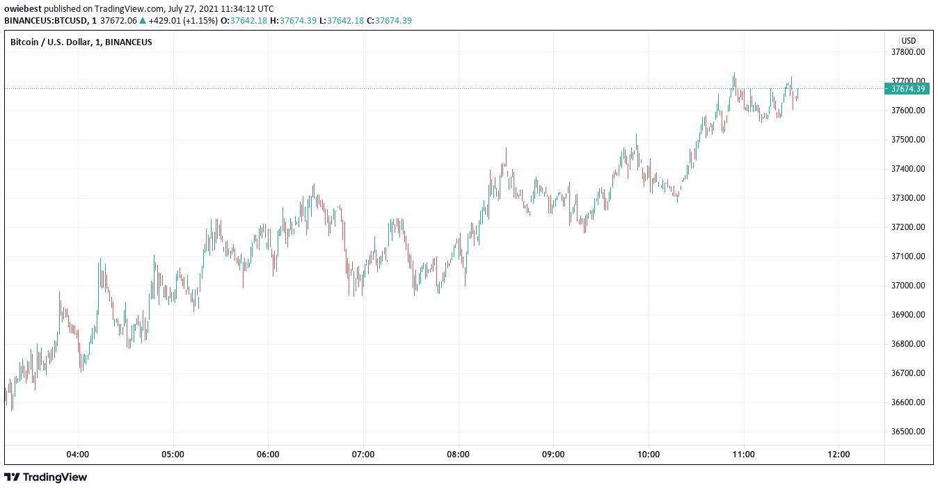 Биткойн-график от TradingView.com