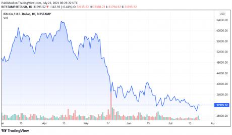 Cenový graf BTCUSD k 07/22/2021 - TradingView