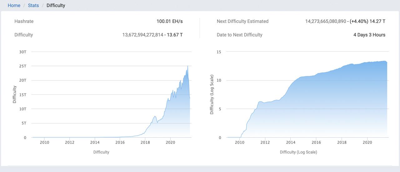 Parametrii de dificultate minieră Bitcoin sunt setați să crească pentru prima dată în 8 săptămâni