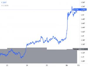 Bitcoin Inci Lebih Tinggi, Ethereum dan Altcoins Mempercepat 101