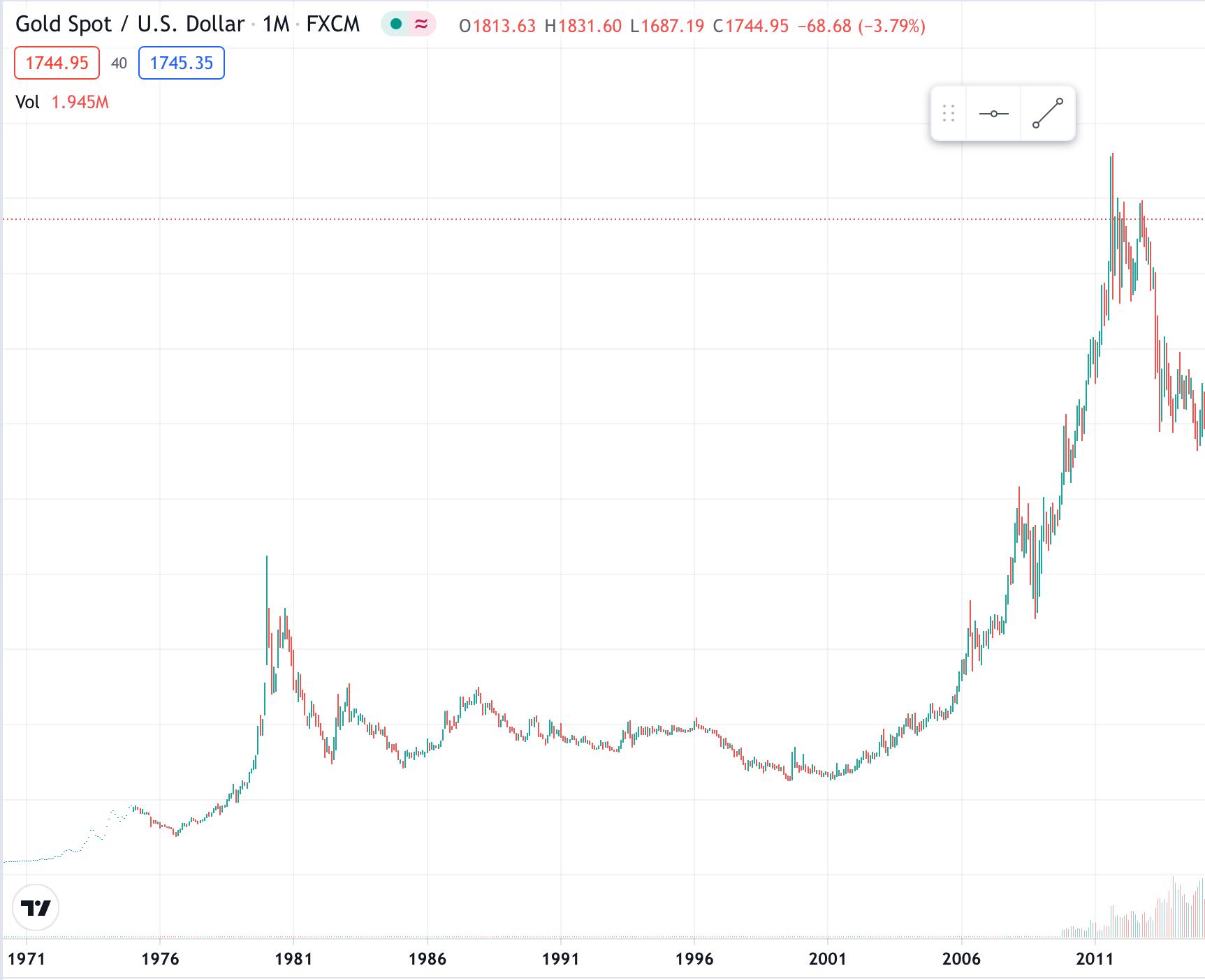 Il crollo del mercato azionario potrebbe abbattere drasticamente Bitcoin con esso