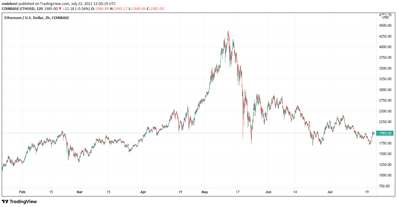 Grafiku i çmimeve Ethereum nga TradingView.com
