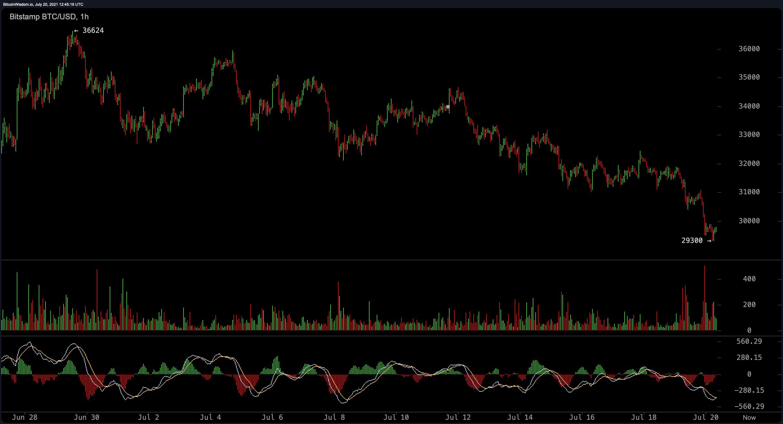 """""""Bitcoin"""" skaidrės nesiekia 30 tūkst. USD, """"Stablecoins Eclipse"""" prekybos apimtys, kriptografinės palūkanos"""