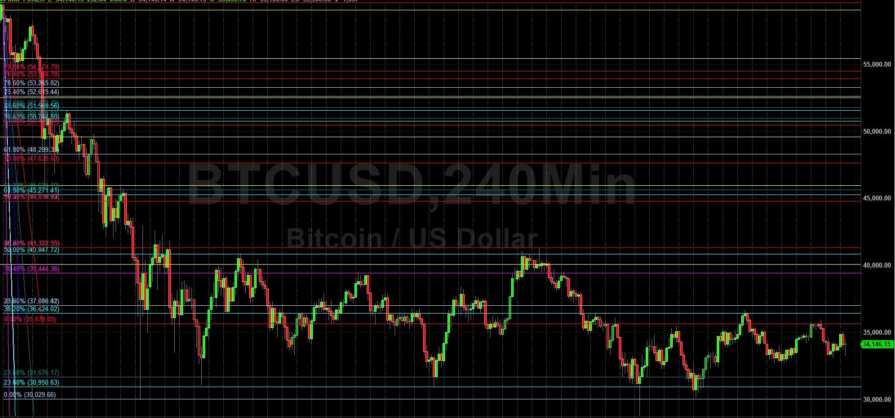 """BTC / USD """"Bulls"""" sutelkė dėmesį į 38444 lygį. Sally Ho techninė analizė 9 m. Liepos 2021 d., BTC"""