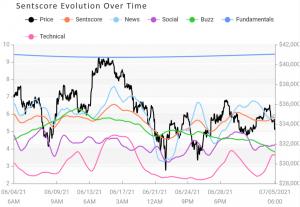 Crypto Market Sentiment ziet eindelijk een stijging, geleid door Cardano 103
