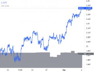Wzrosty Bitcoina w kierunku 52 101 USD, konsolidacja Ethereum, altcoiny w trendzie wzrostowym XNUMX