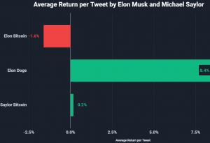 Takhle tweety Muska a Saylora řídí cenu bitcoinu 102