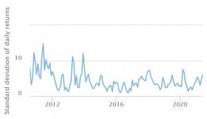 مخزن أم لا مخزن للقيمة؟ ثلاثة تقارير تزن على Bitcoin 102