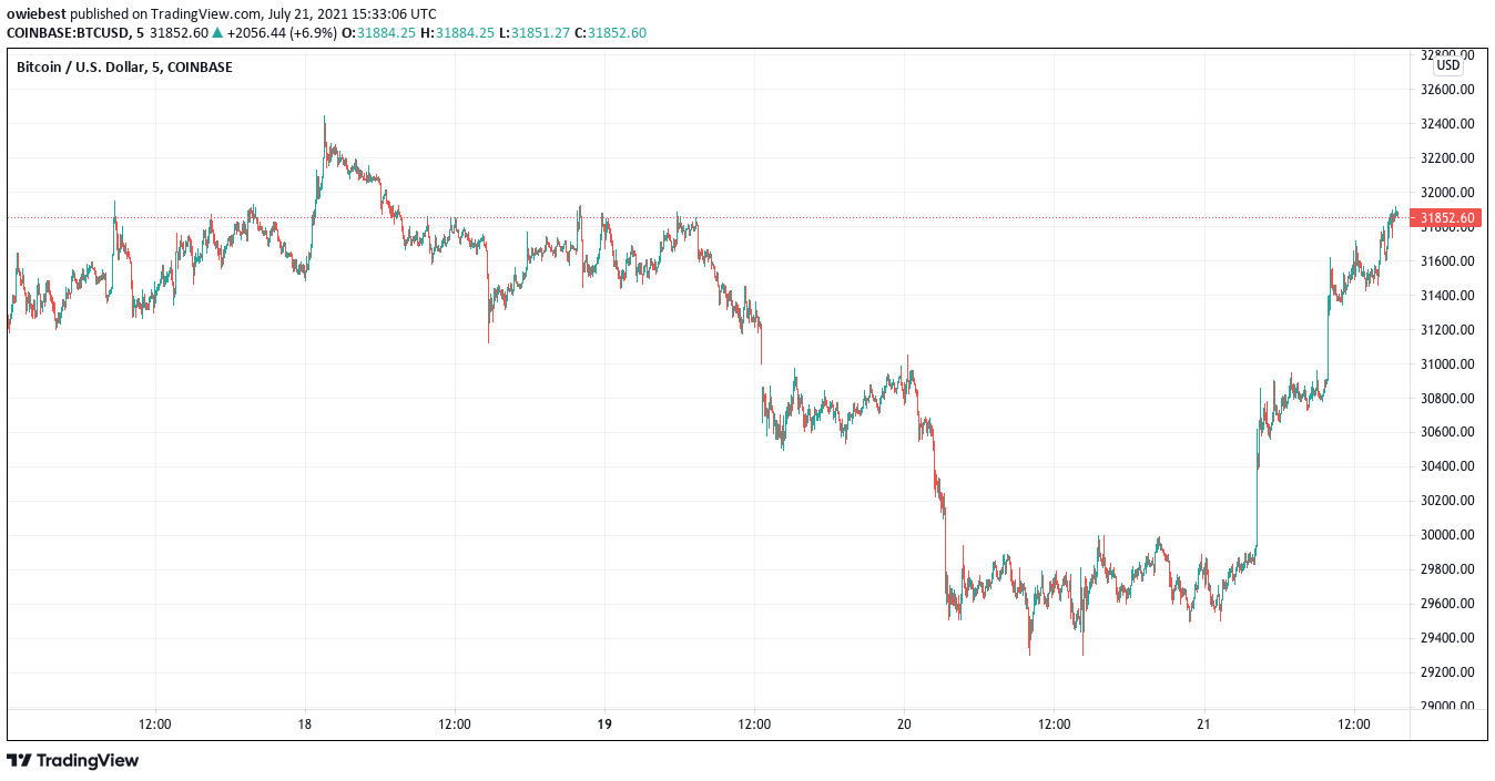 Tsart ng presyo ng Bitcoin mula sa TradingView.com