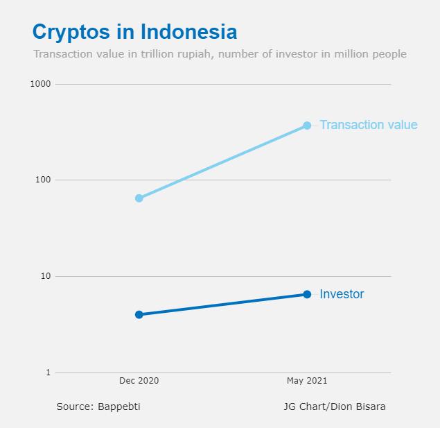 Indonesië zal cryptocurrencies zoals China niet verbieden, zegt minister terwijl cryptohandel stijgt