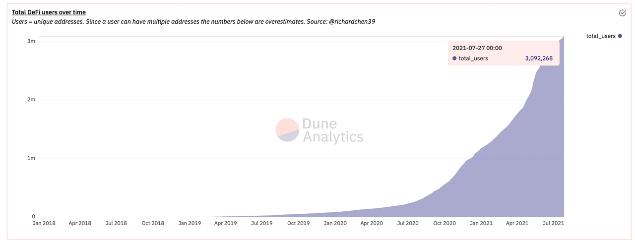 Các địa chỉ duy nhất được kết nối với các ứng dụng Ethereum Defi Tăng qua 3 triệu